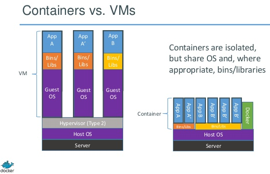 docker_containers_vms